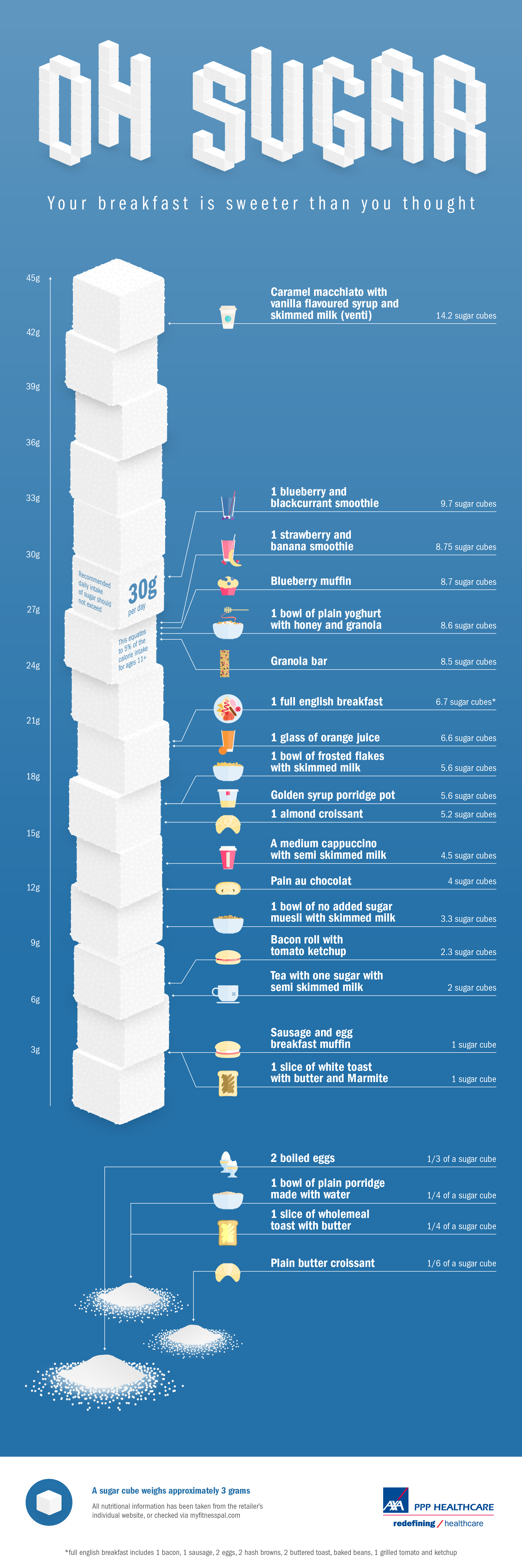 sugar info-graphic